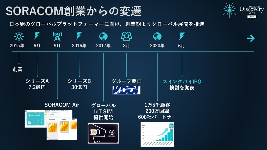創業 2015年 6月 9月 SORACOM Air 2016年 シリーズB 30億円 201...