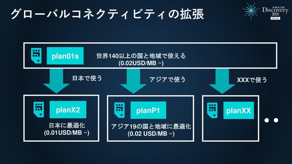 グローバルコネクティビティの拡張 plan01s 日本で使う planX2 planP1 アジ...