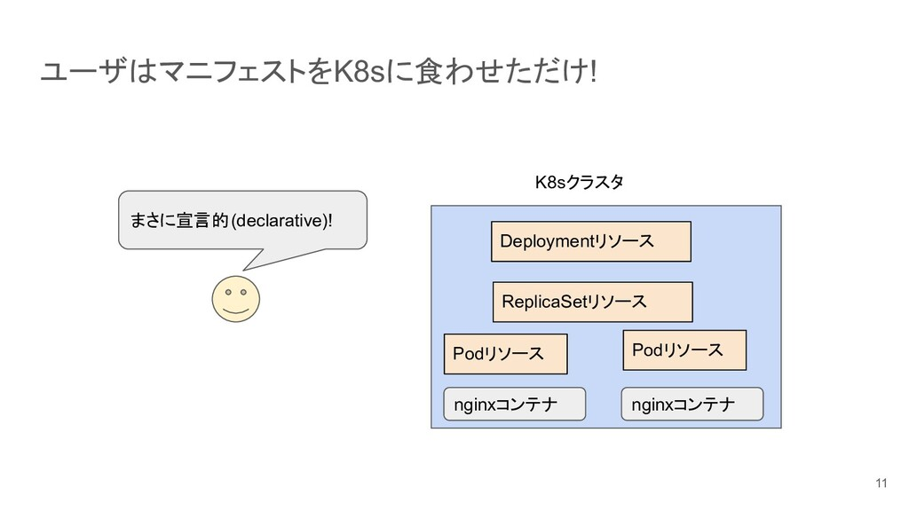 ユーザはマニフェストをK8sに食わせただけ! 11 K8sクラスタ ReplicaSetリソー...