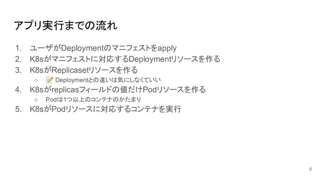 アプリ実行までの流れ 1. ユーザがDeploymentのマニフェストをapply 2. K8...