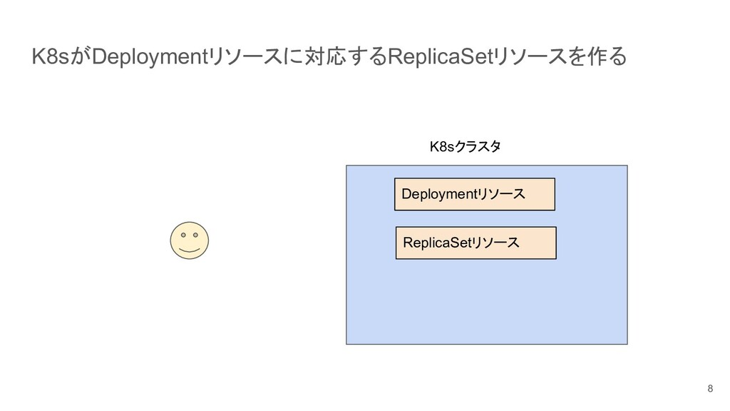 K8sがDeploymentリソースに対応するReplicaSetリソースを作る 8 K8sク...