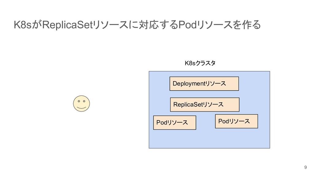 K8sがReplicaSetリソースに対応するPodリソースを作る 9 K8sクラスタ Rep...