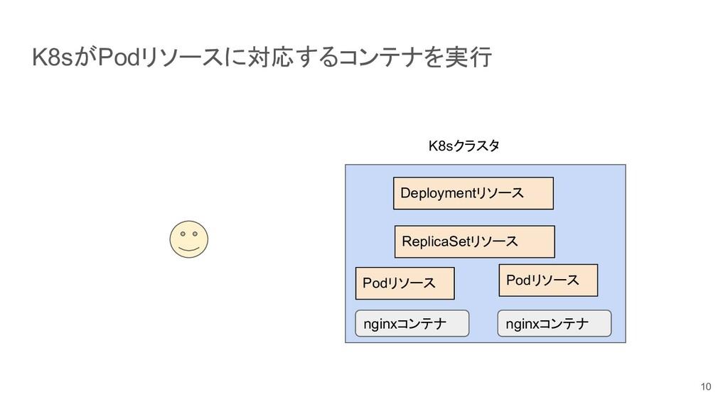 K8sがPodリソースに対応するコンテナを実行 10 K8sクラスタ ReplicaSetリソ...