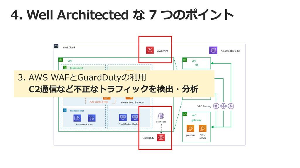 4. Well Architected な 7 つのポイント Public subnet Pr...