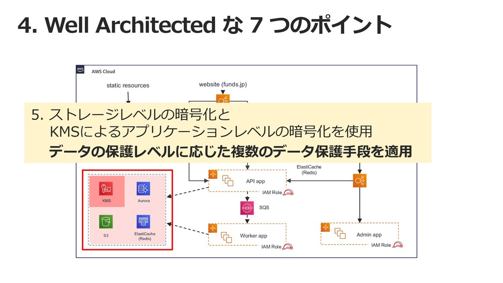 4. Well Architected な 7 つのポイント AWS Cloud KMS Au...