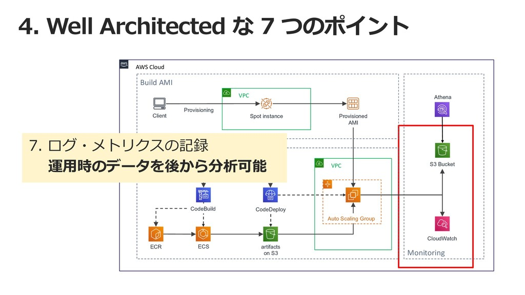 4. Well Architected な 7 つのポイント AWS Cloud VPC Co...