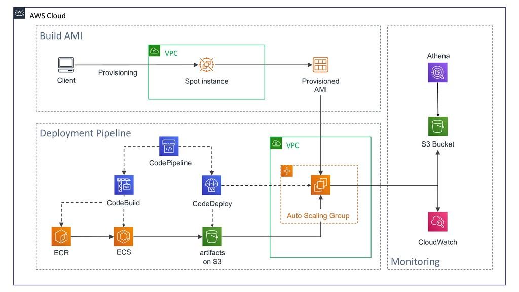 AWS Cloud VPC CodePipeline CodeDeploy ECR Provi...