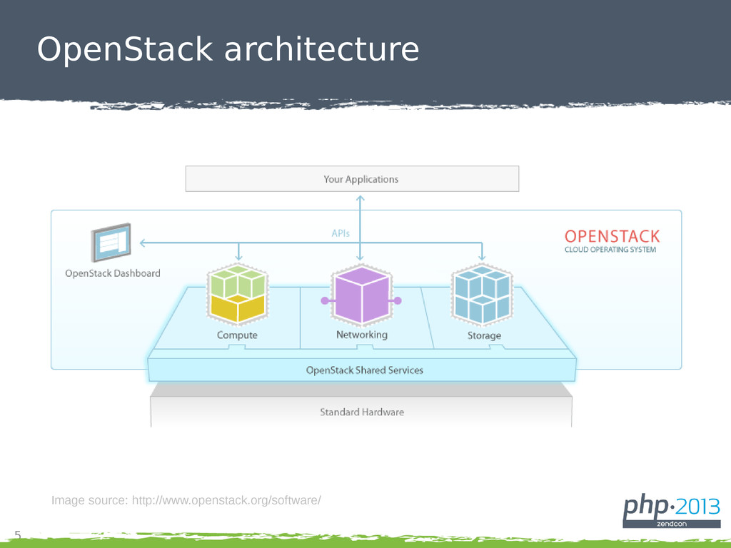 5 OpenStack architecture Image source: http://w...