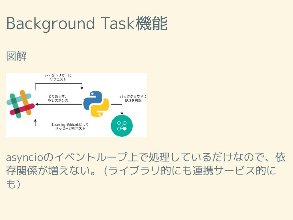 Background Task機能 図解 asyncioのイベントループ上で処理しているだけな...