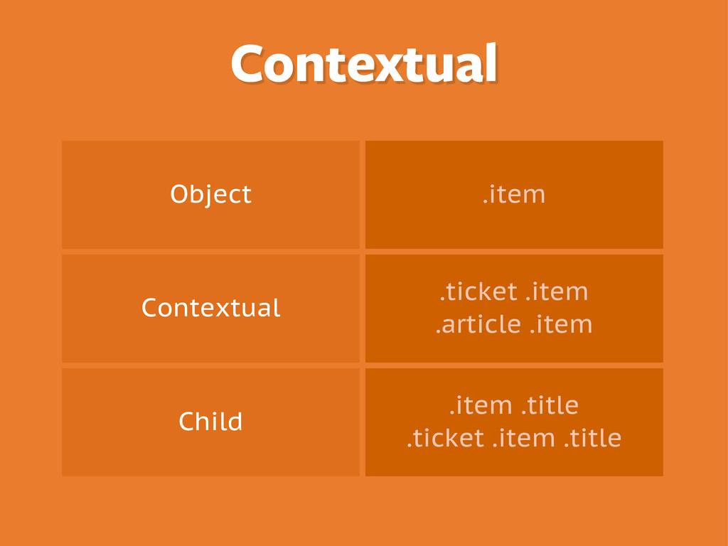 Object .item Contextual .ticket .item .article ...