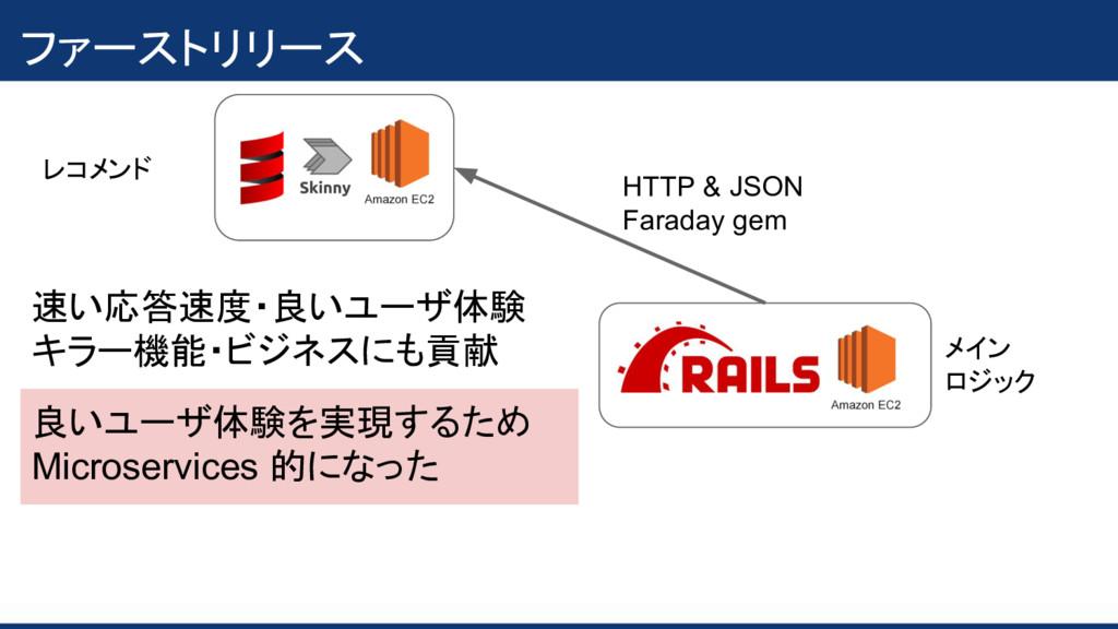 ファーストリリース メイン ロジック HTTP & JSON Faraday gem レコメン...