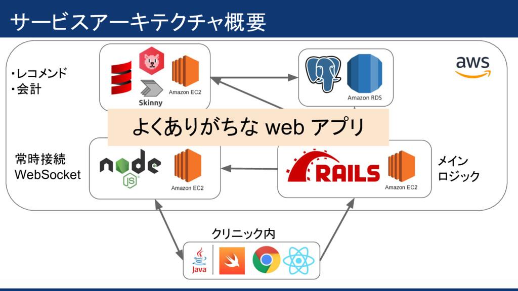 サービスアーキテクチャ概要 ・レコメンド ・会計 常時接続 WebSocket メイン ロジッ...