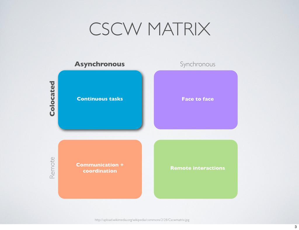 CSCW MATRIX Synchronous Asynchronous Colocated ...