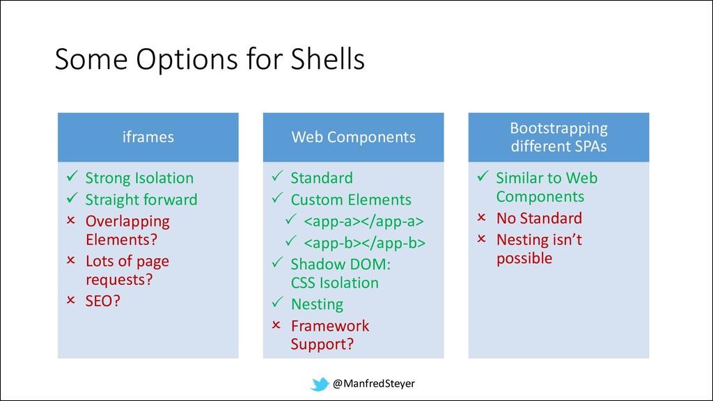 @ManfredSteyer Some Options for Shells iframes ...
