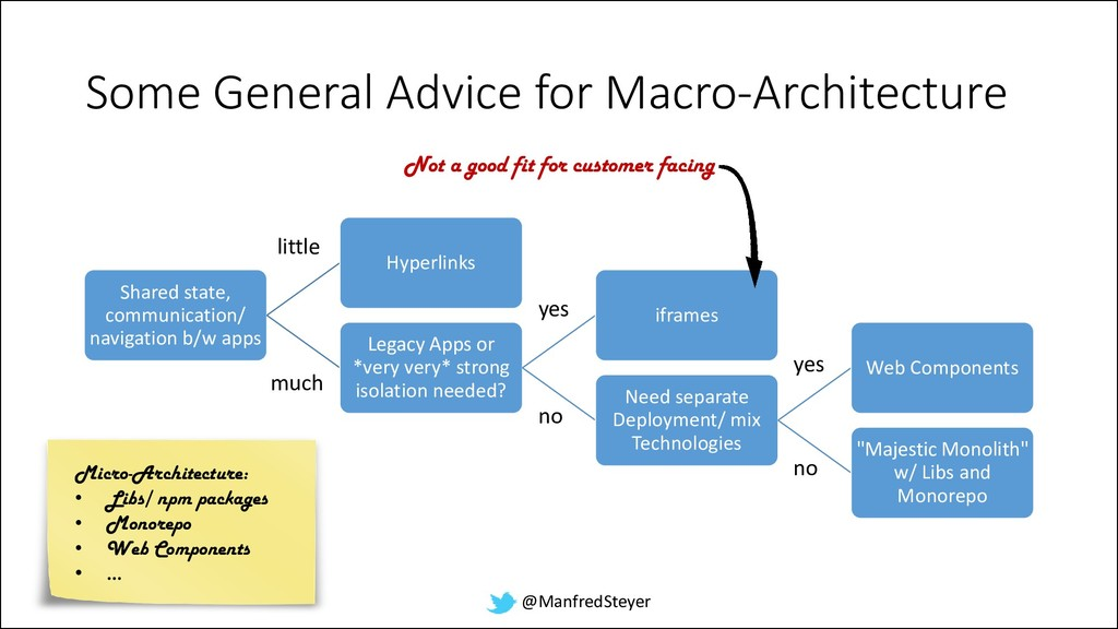 @ManfredSteyer Some General Advice for Macro-Ar...