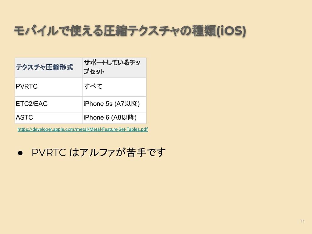 モバイルで使える圧縮テクスチャの種類(iOS) 11 https://developer.ap...