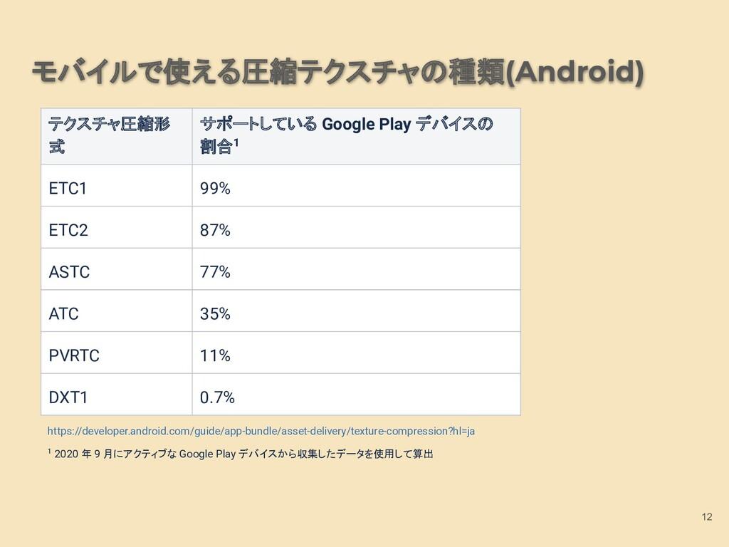 モバイルで使える圧縮テクスチャの種類(Android) 12 テクスチャ圧縮形 式 サポートし...
