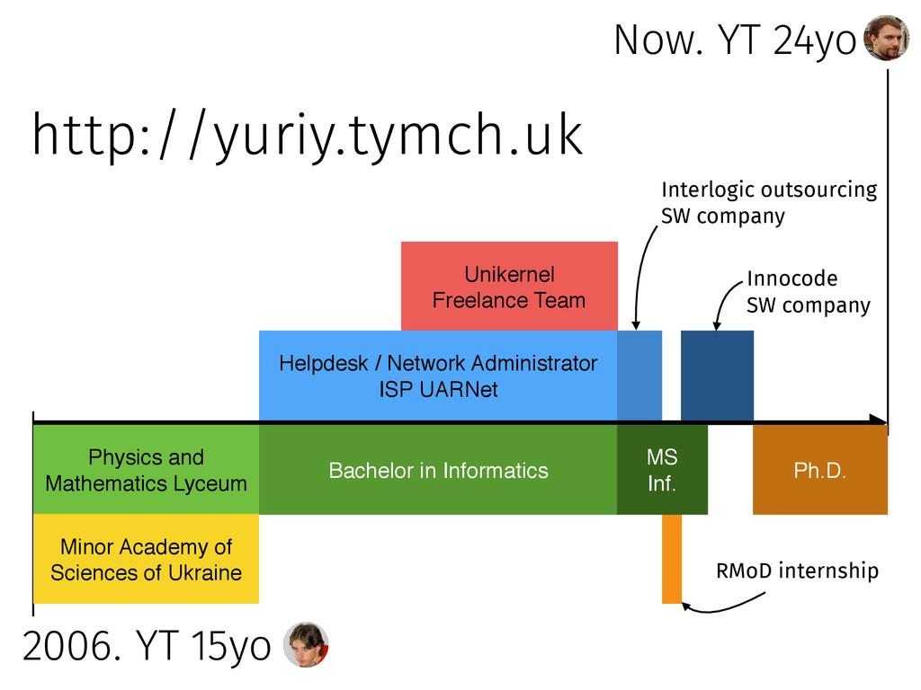 Now. YT 24yo 2006. YT 15yo Unikernel Freelance ...