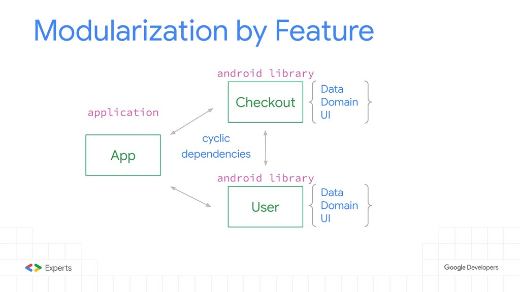 App Modularization by Feature Checkout User Dat...