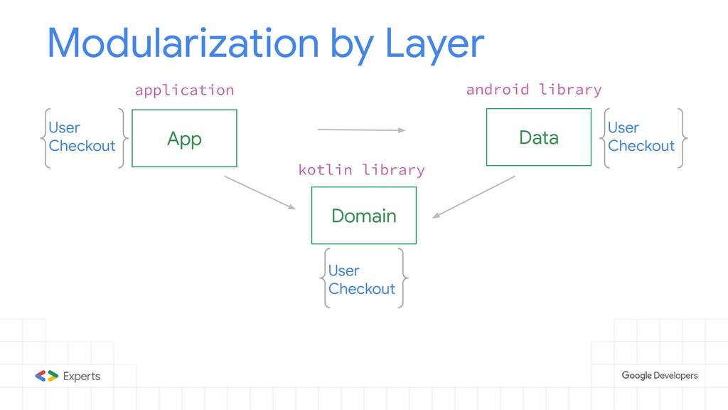 App Modularization by Layer Domain Data User Ch...