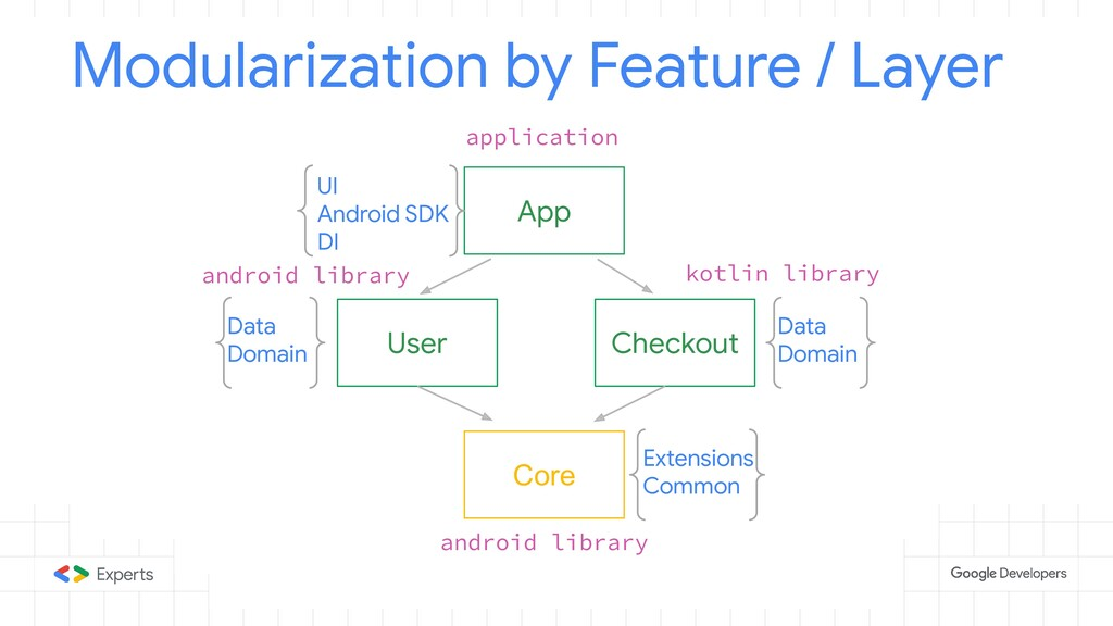 App Modularization by Feature / Layer User Chec...