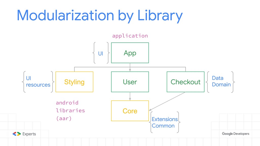 App Modularization by Library application User ...