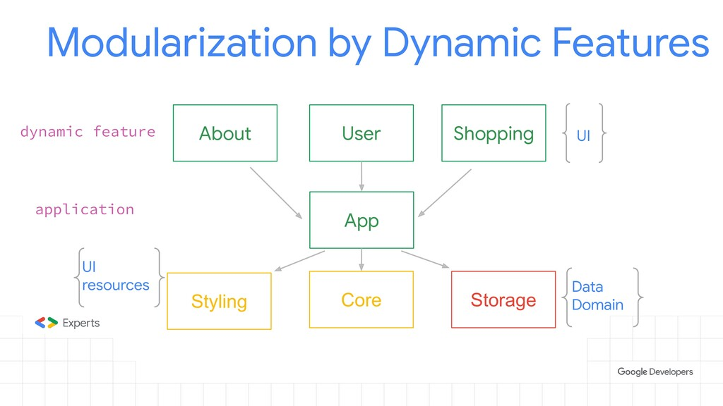 App Modularization by Dynamic Features applicat...