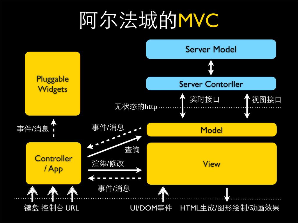 έغمӬ֥MVC View Model Controller / App Server Mod...