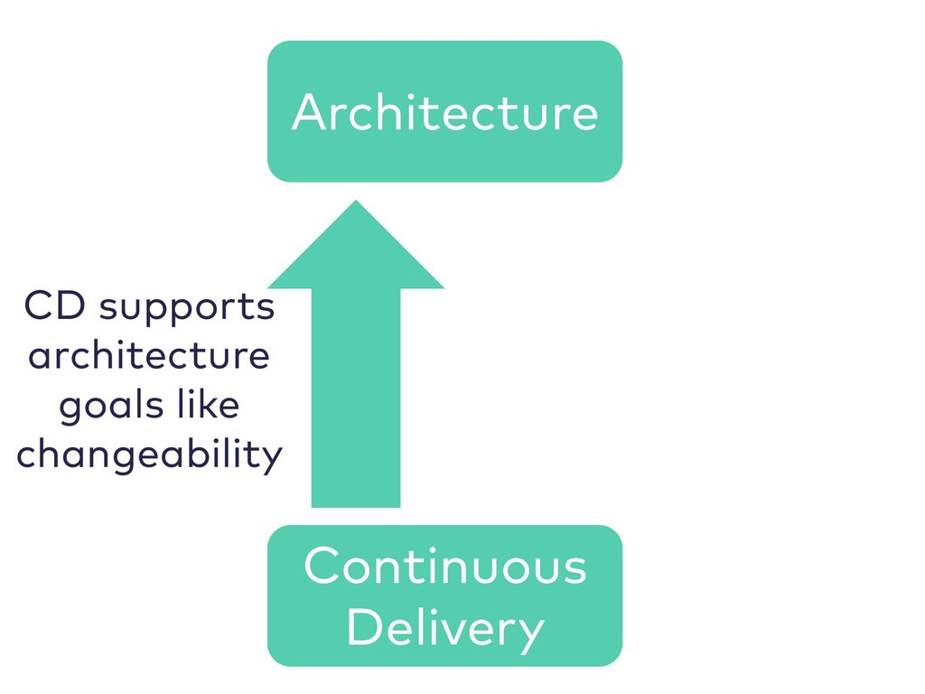 Architecture Continuous Delivery CD supports ar...