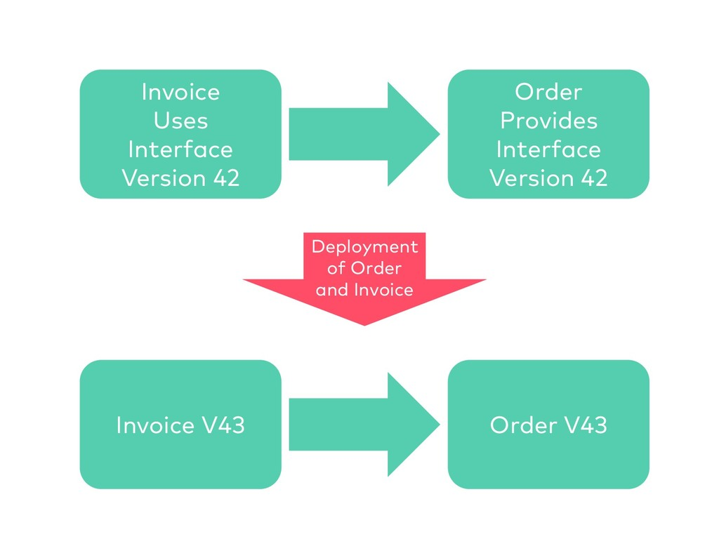 Invoice Uses Interface Version 42 Order Provide...
