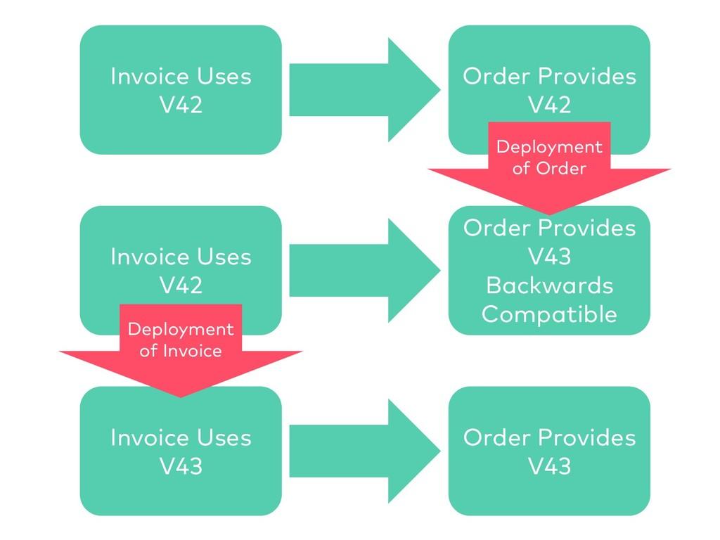 Invoice Uses V42 Order Provides V42 Invoice Use...
