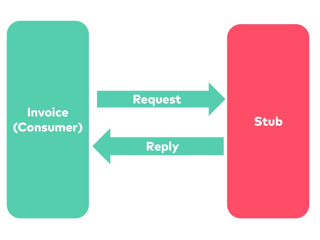 Invoice (Consumer) Stub Request Reply