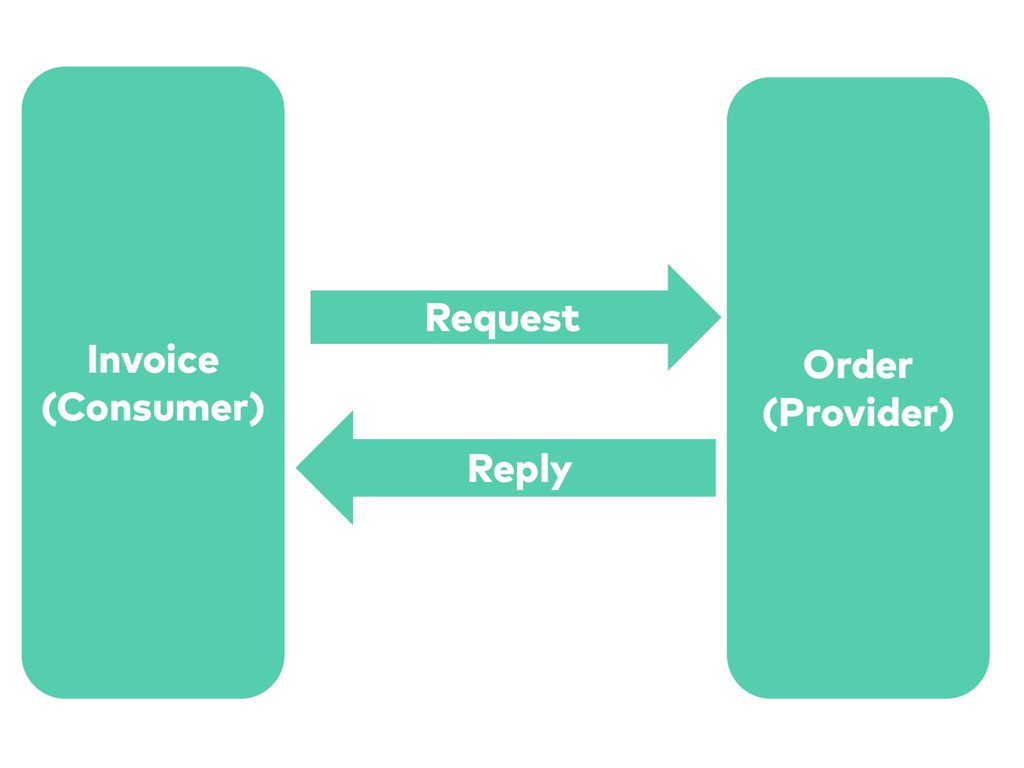 Invoice (Consumer) Order (Provider) Request Rep...