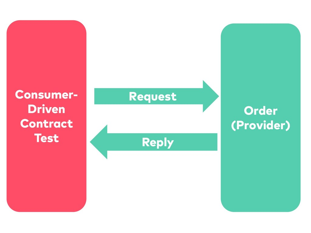 Consumer- Driven Contract Test Order (Provider)...