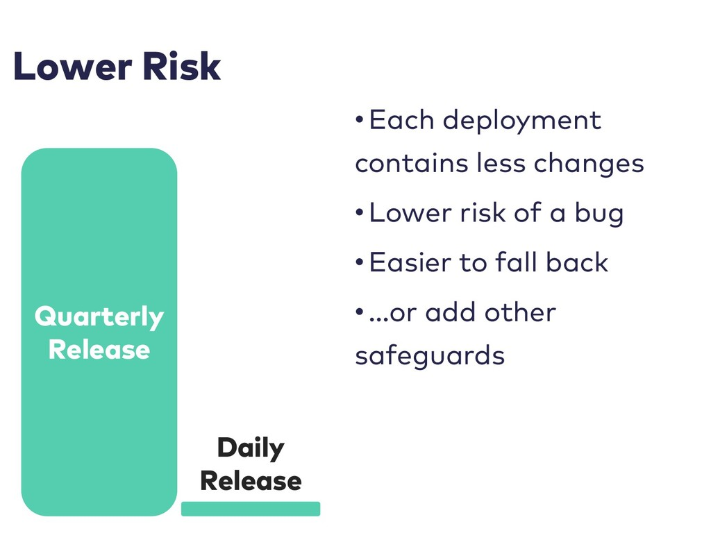 Lower Risk • Each deployment contains less chan...