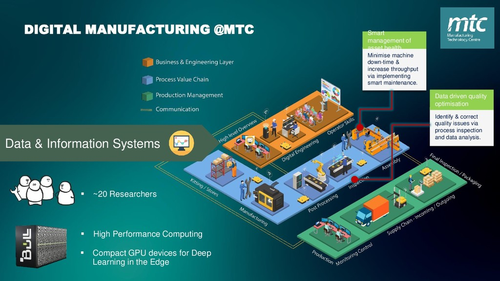 DIGITAL MANUFACTURING @MTC Data & Information S...