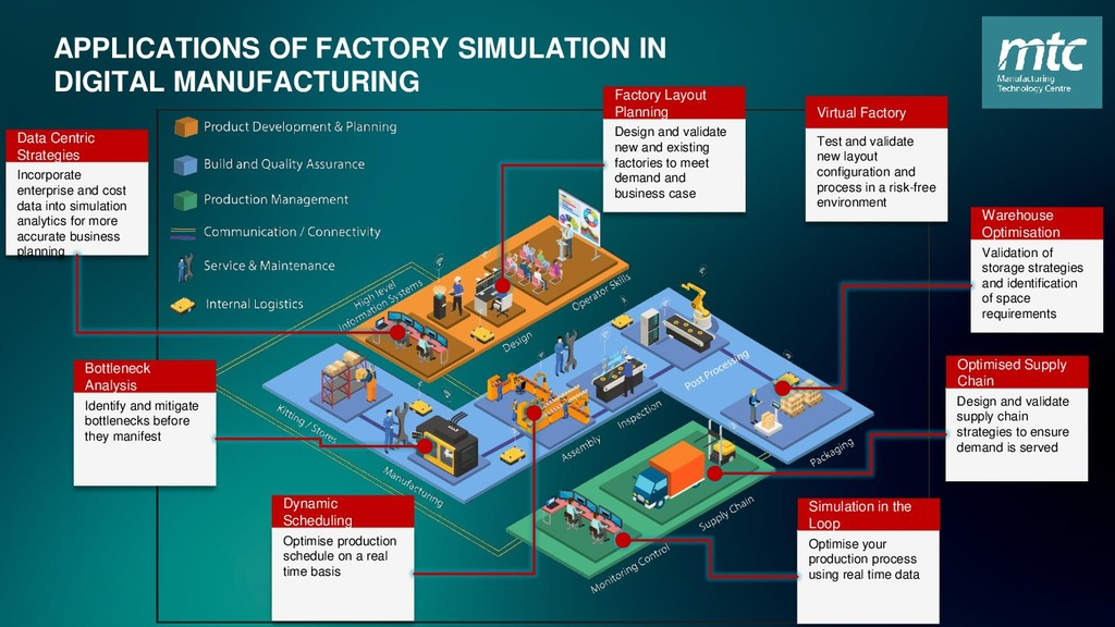 APPLICATIONS OF FACTORY SIMULATION IN DIGITAL M...