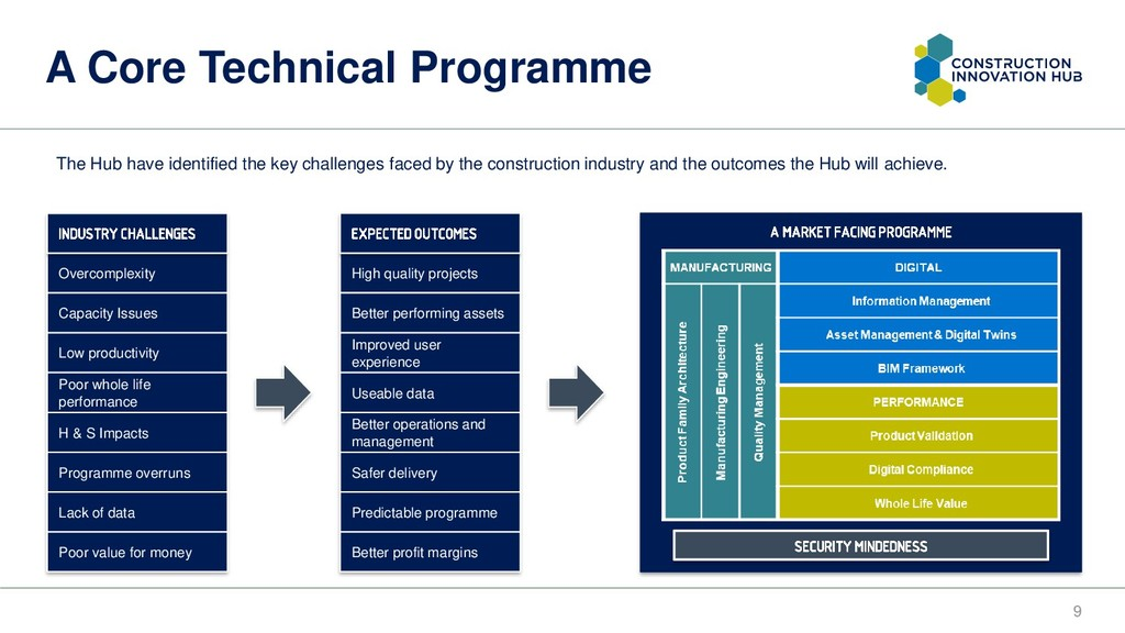 A Core Technical Programme 9 Overcomplexity Cap...