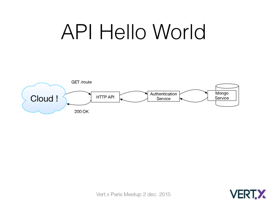 Vert.x Paris Meetup 2 dec. 2015 HTTP API Authen...