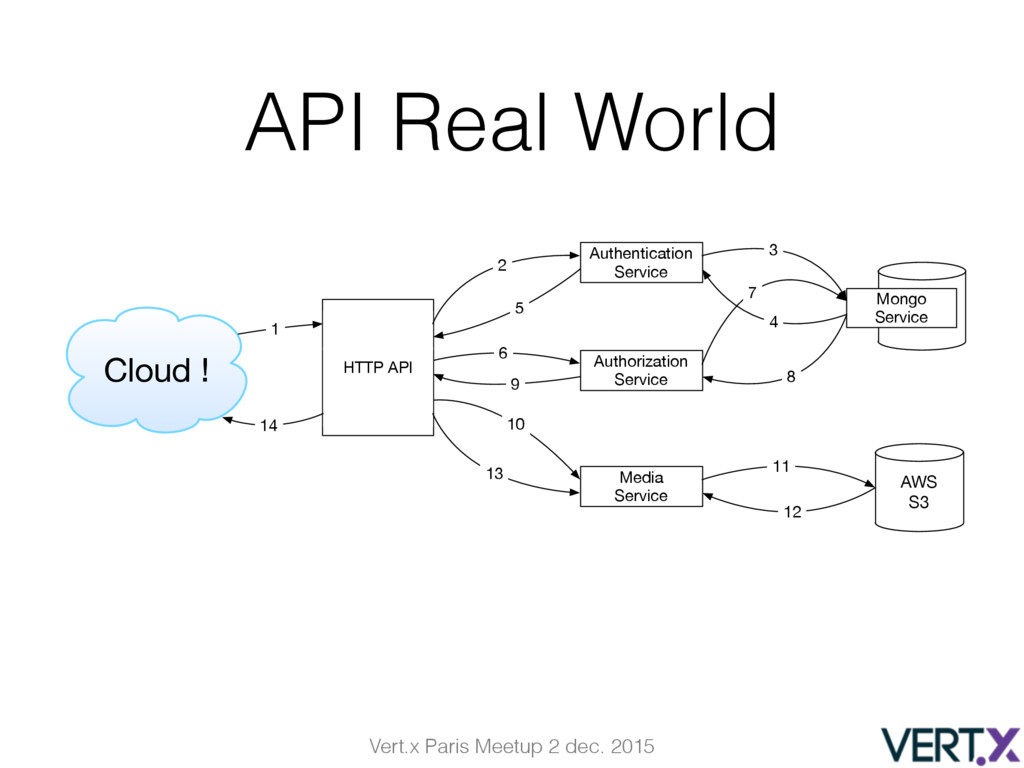 Vert.x Paris Meetup 2 dec. 2015 API Real World ...