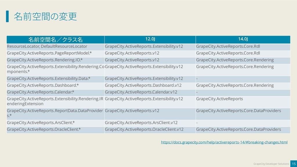 名前空間の変更 15 GrapeCity Developer Solutions 名前空間名/...