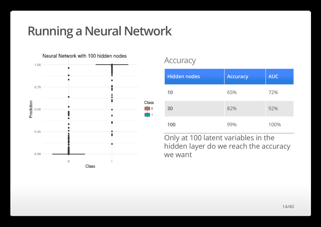 Running a Neural Network Accuracy Hidden nodes ...