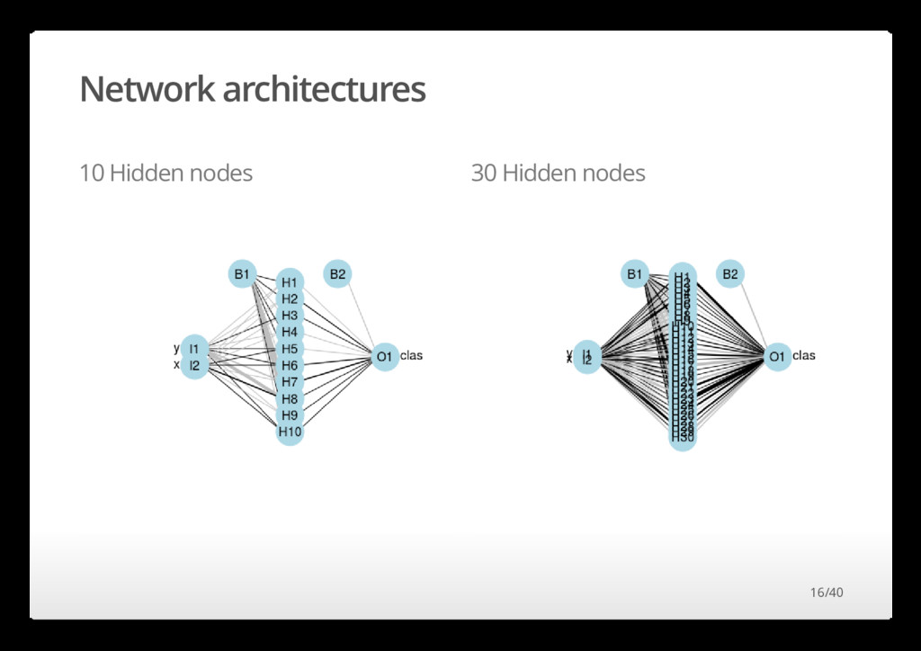 Network architectures 10 Hidden nodes 30 Hidden...