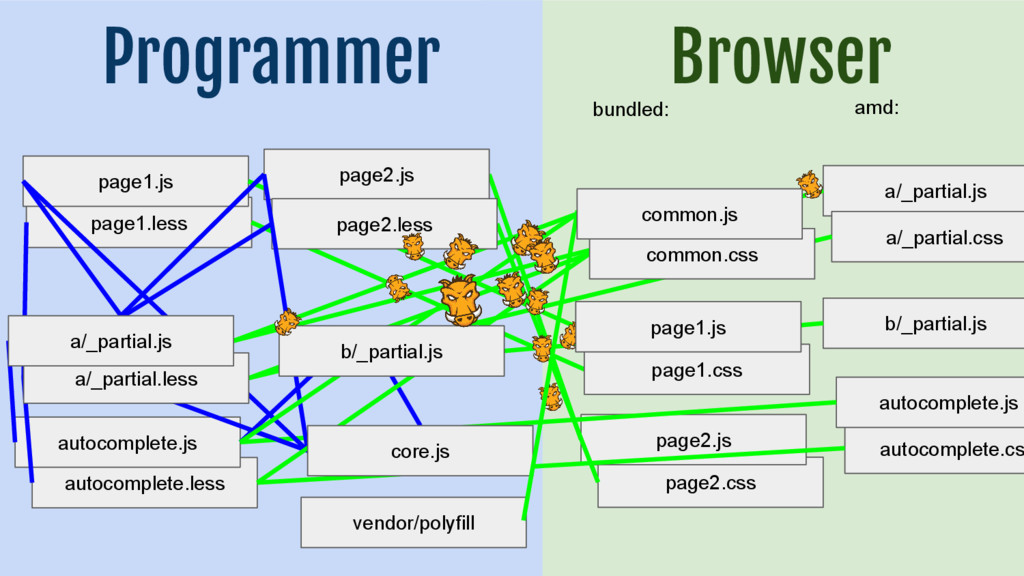 Browser page1.less Programmer page1.js page2.cs...