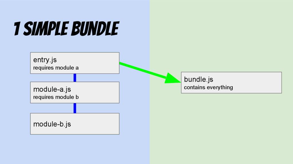 module-b.js 1 Simple Bundle bundle.js contains ...