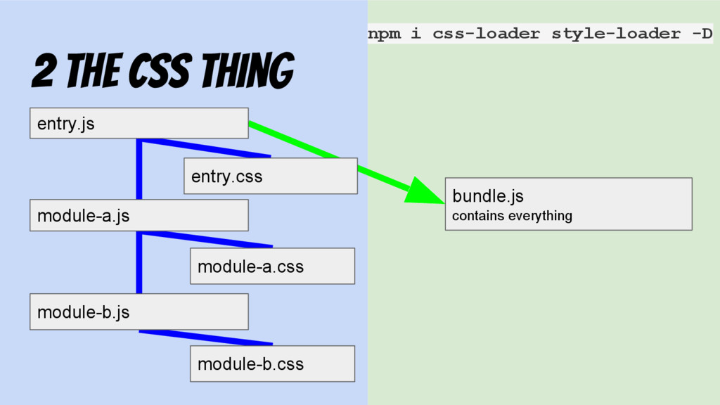 2 the css thing entry.js bundle.js contains eve...