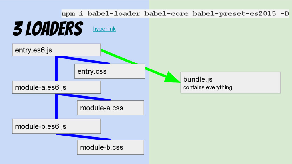 3 loaders entry.es6.js bundle.js contains every...