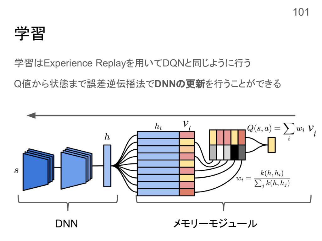 学習 学習はExperience Replayを用いてDQNと同じように行う Q値から状態まで...