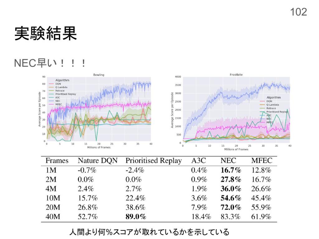 実験結果 NEC早い!!! 102 人間より何%スコアが取れているかを示している