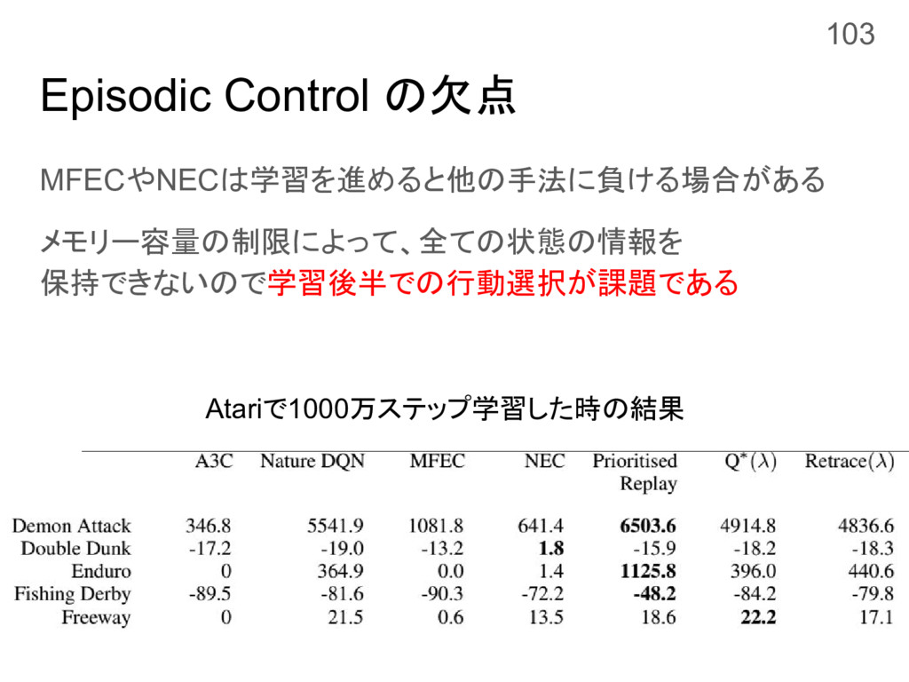 Episodic Control の欠点 MFECやNECは学習を進めると他の手法に負ける場合...